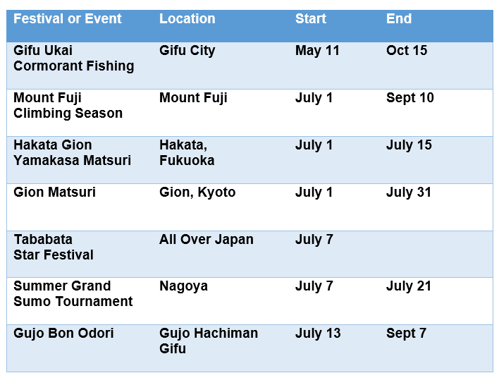 Festivals and Events for July in Japan | Japan Travel Advice